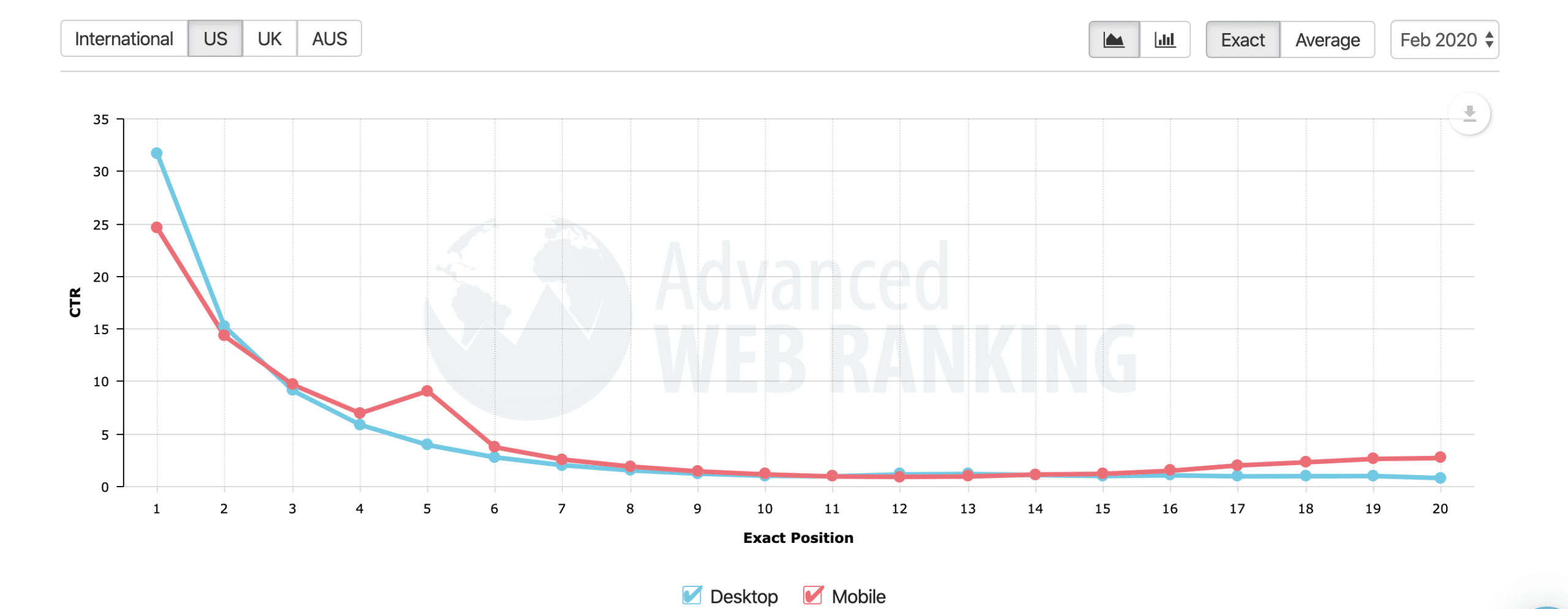 Advanced Web Ranking chart | Steeped Digital