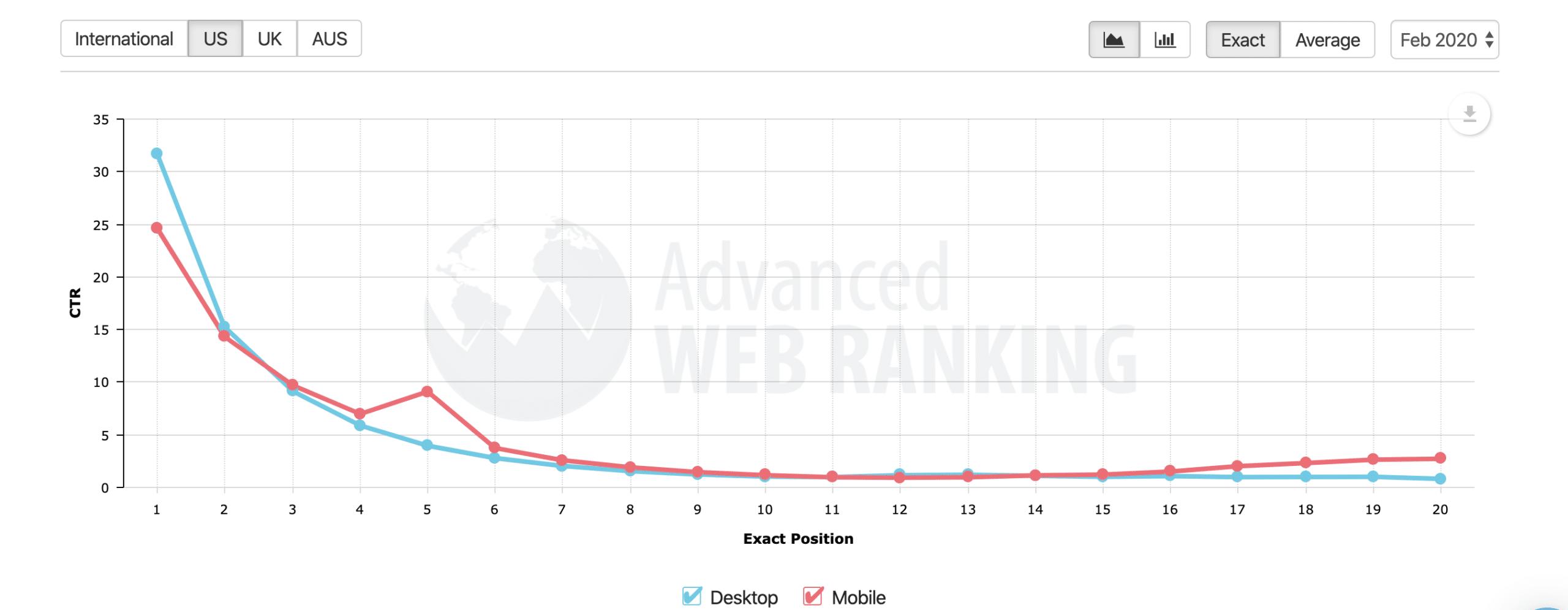 Advanced Web Ranking chart | Steeped Digital
